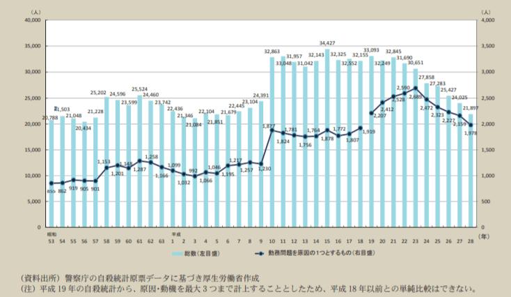 自殺者数の推移(過労死が原因含め)