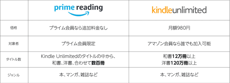 Kindle UnlimitedとPrime Readingの違いと料金
