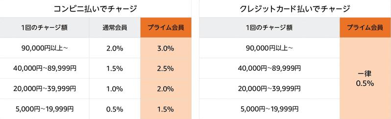 サイバーマンデー中のAmazonチャージ還元率