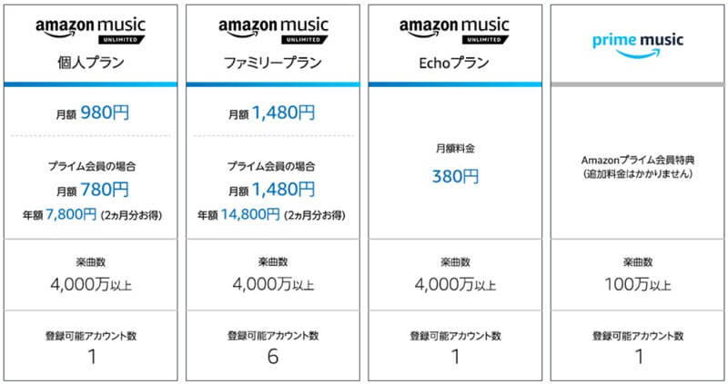 Prime MusicとAmazon Music Unlimitedの違いは?