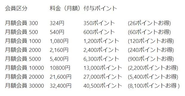 audiobook.jpの月額会員プランの料金表