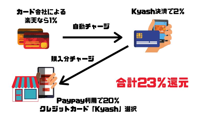 Kyash(キャッシュ)を利用すればさらにポイント還元できる
