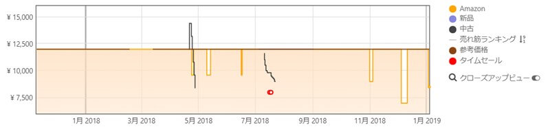 Amazon商品の過去の価格を簡単に調べることができる