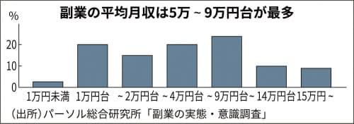 日本の20~50代の正社員の副業収入グラフ