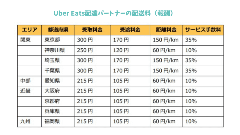 Uber Eats(ウーバーイーツ)配達員の配送料の表(報酬)